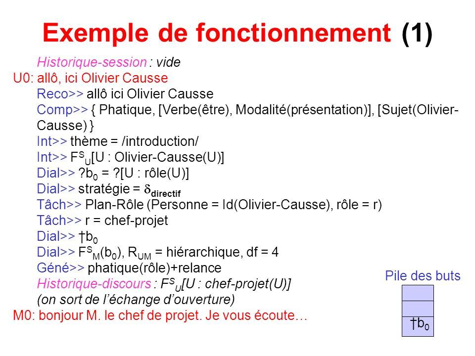 Exemple de fonctionnement (1) Historique-session : vide U0: allô, ici Olivier Causse Reco>> allô ici Olivier Causse Comp>> { Phatique, [Verbe(être), M