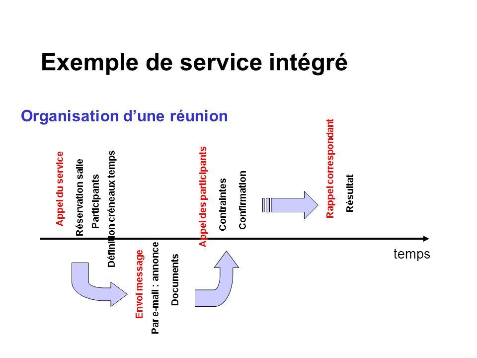 Organisation dune réunion Exemple de service intégré Réservation salle Appel du service Définition créneaux temps Participants temps Envoi message Doc