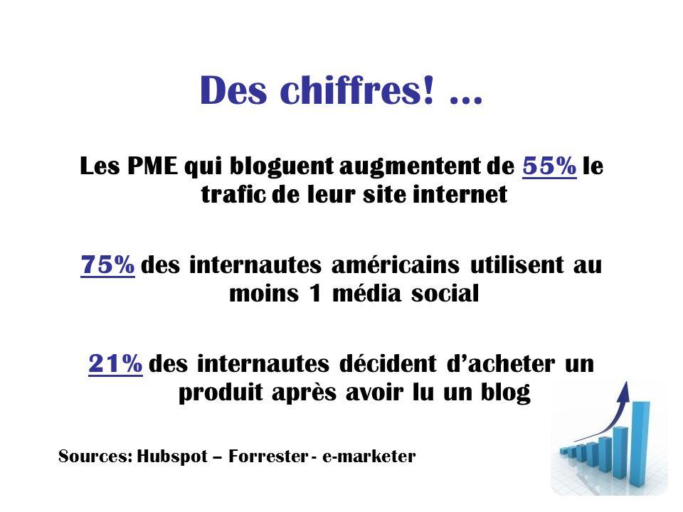 Des chiffres! … Les PME qui bloguent augmentent de 55% le trafic de leur site internet 75% des internautes américains utilisent au moins 1 média socia
