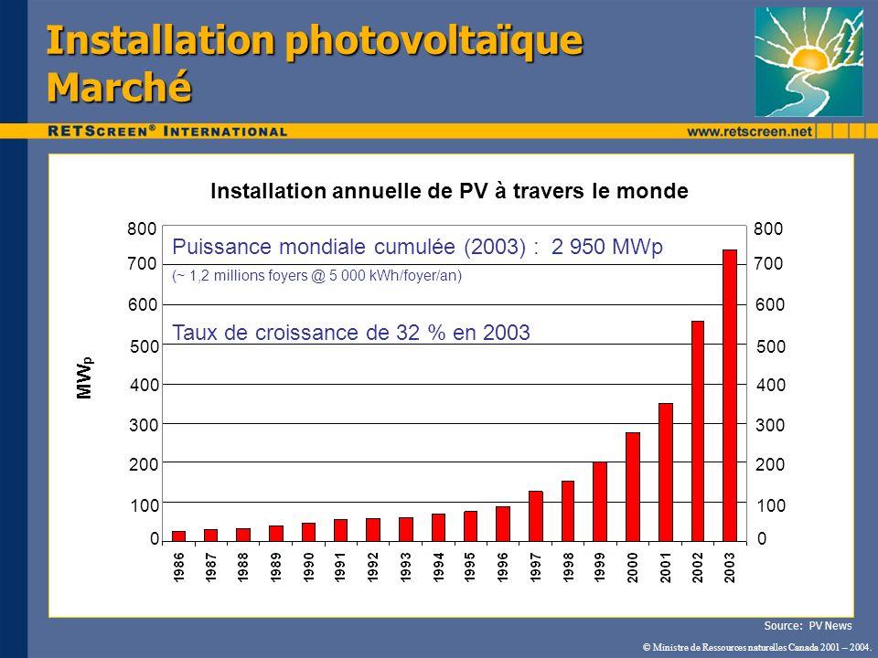 Installation photovoltaïque Marché © Ministre de Ressources naturelles Canada 2001 – 2004. Source: PV News 0 100 200 300 Puissance mondiale cumulée (2