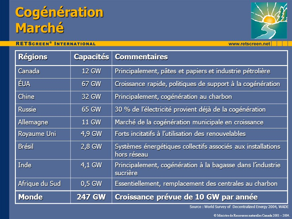 RégionsCapacitésCommentairesCanada 12 GW Principalement, pâtes et papiers et industrie pétrolière ÉUA 67 GW Croissance rapide, politiques de support à