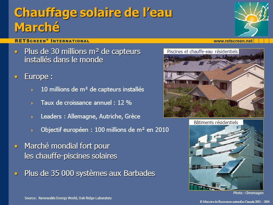 Chauffage solaire de leau Marché Plus de 30 millions m² de capteurs installés dans le mondePlus de 30 millions m² de capteurs installés dans le monde