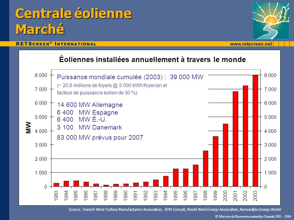 Centrale éolienne Marché © Ministre de Ressources naturelles Canada 2001 – 2004. Source : Danish Wind Turbine Manufacturers Association, BTM Consult,