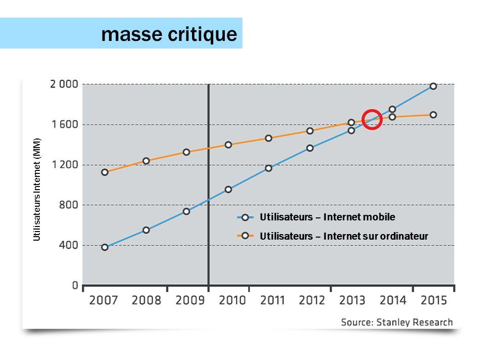 masse critique Utilisateurs Internet (MM) Utilisateurs – Internet mobile Utilisateurs – Internet sur ordinateur