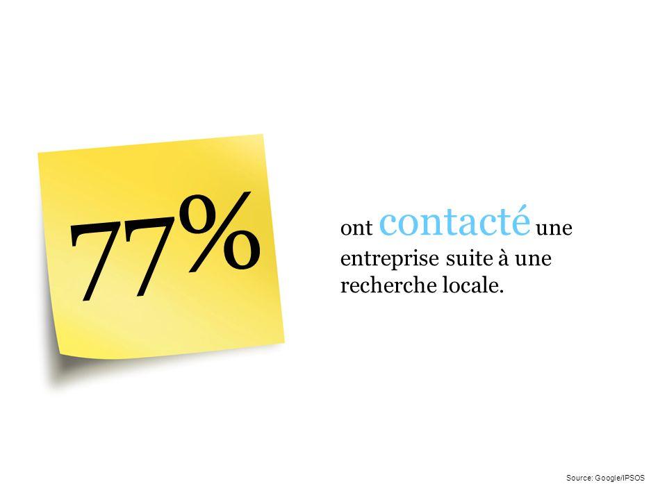 77% ont contacté une entreprise suite à une recherche locale. Source: Google/IPSOS