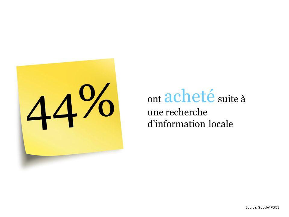 44% ont acheté suite à une recherche dinformation locale Source: Google/IPSOS