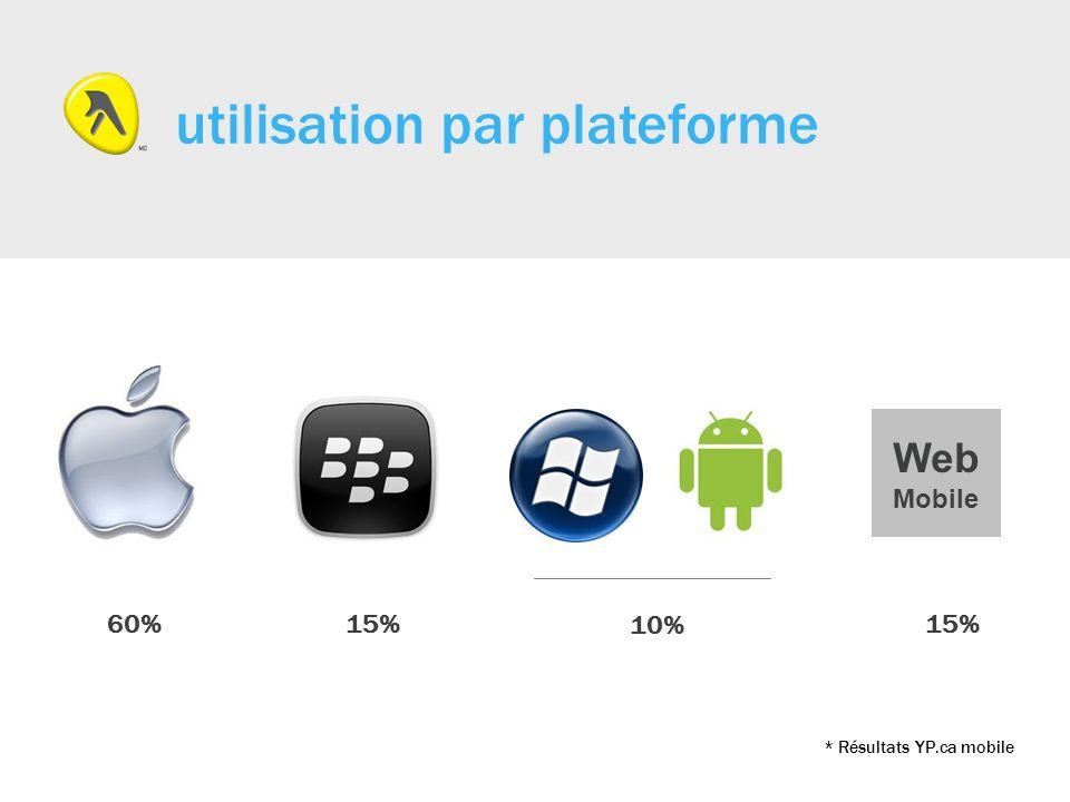 utilisation par plateforme 60%15% Web Mobile 10% * Résultats YP.ca mobile