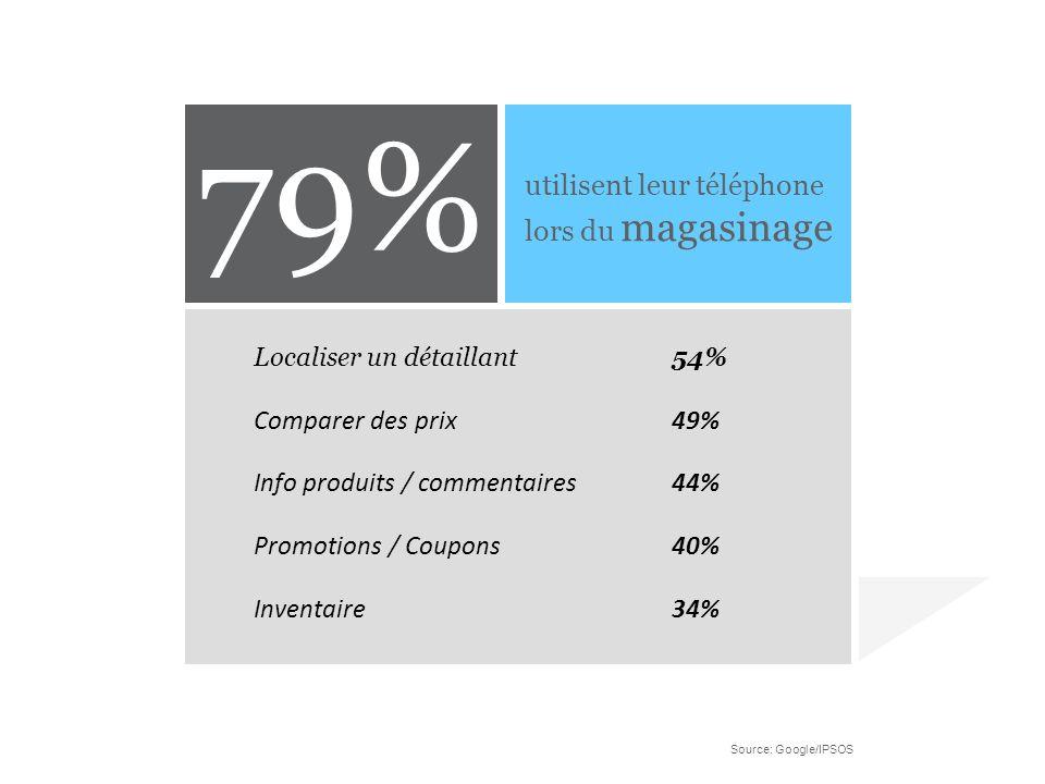 Localiser un détaillant54% Comparer des prix49% Info produits / commentaires44% Promotions / Coupons40% Inventaire34% utilisent leur téléphone lors du