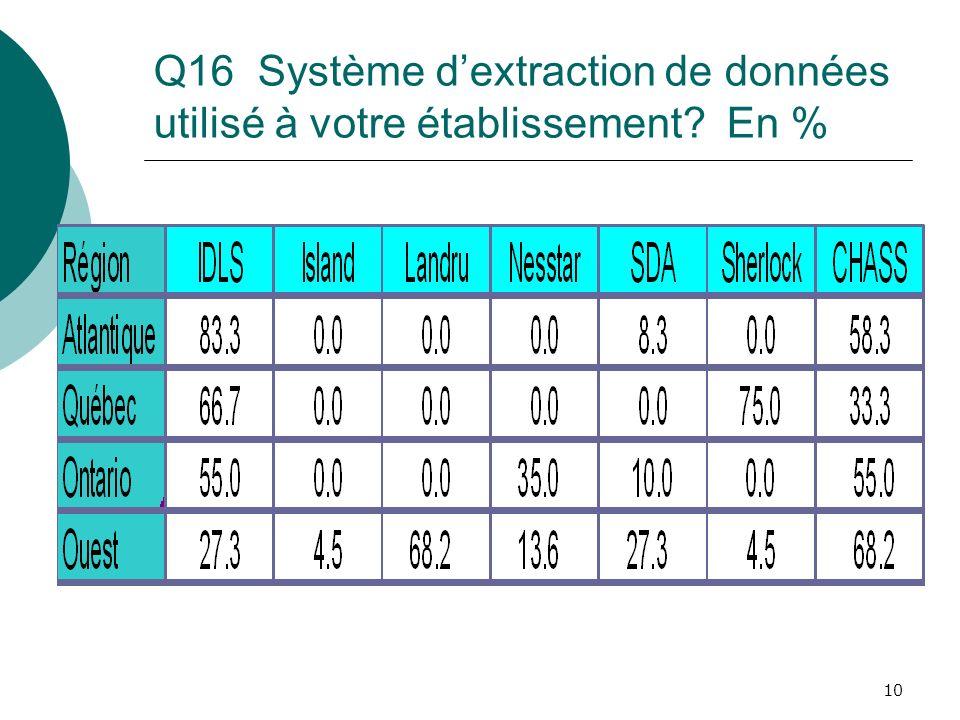 10 Q16 Système dextraction de données utilisé à votre établissement? En %