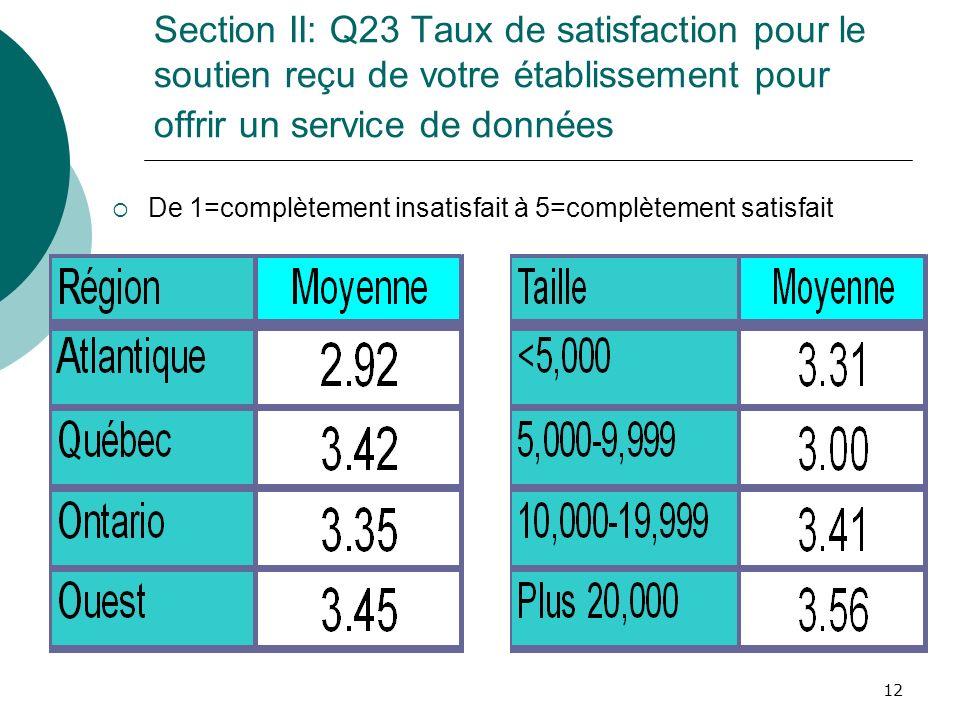 12 Section II: Q23 Taux de satisfaction pour le soutien reçu de votre établissement pour offrir un service de données De 1=complètement insatisfait à