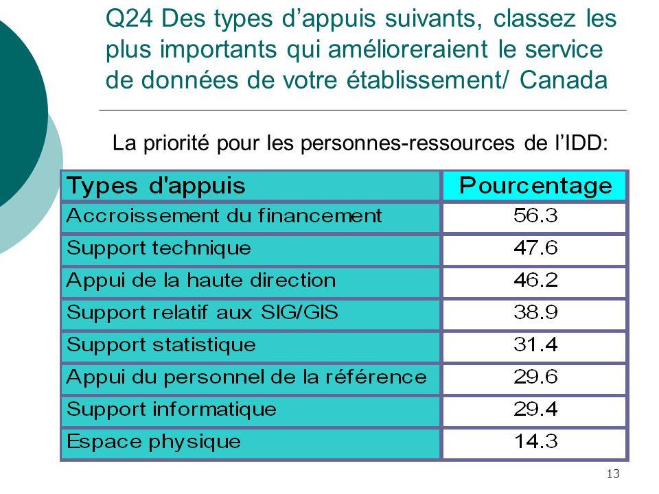 13 Q24 Des types dappuis suivants, classez les plus importants qui amélioreraient le service de données de votre établissement/ Canada La priorité pou