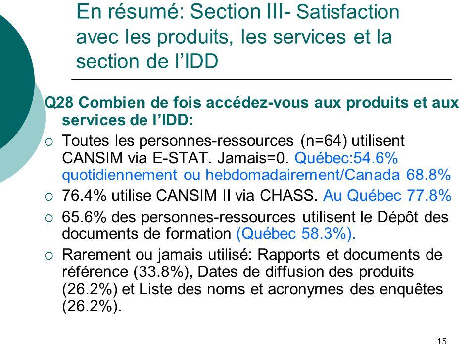 15 En résumé: Section III- Satisfaction avec les produits, les services et la section de lIDD Q28 Combien de fois accédez-vous aux produits et aux ser