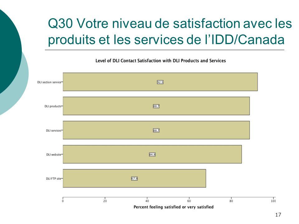 17 Q30 Votre niveau de satisfaction avec les produits et les services de lIDD/Canada