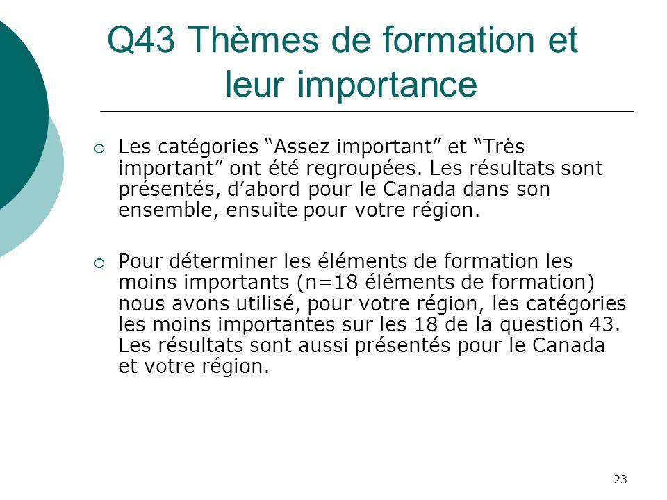 23 Q43 Thèmes de formation et leur importance Les catégories Assez important et Très important ont été regroupées. Les résultats sont présentés, dabor