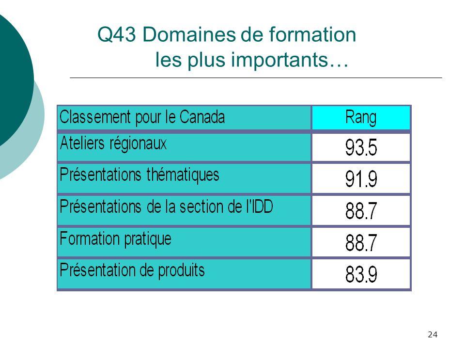24 Q43 Domaines de formation les plus importants…