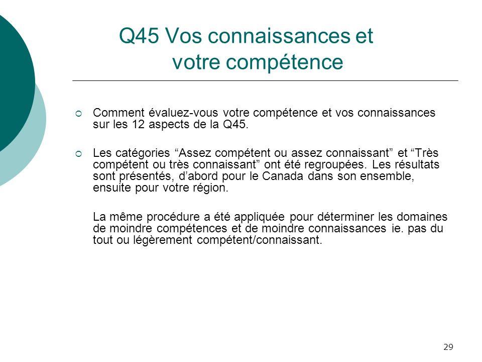 29 Q45 Vos connaissances et votre compétence Comment évaluez-vous votre compétence et vos connaissances sur les 12 aspects de la Q45. Les catégories A