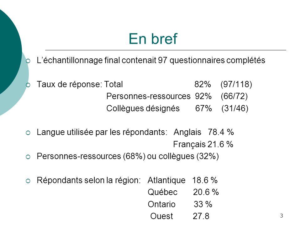 3 En bref Léchantillonnage final contenait 97 questionnaires complétés Taux de réponse: Total 82% (97/118) Personnes-ressources 92% (66/72) Collègues