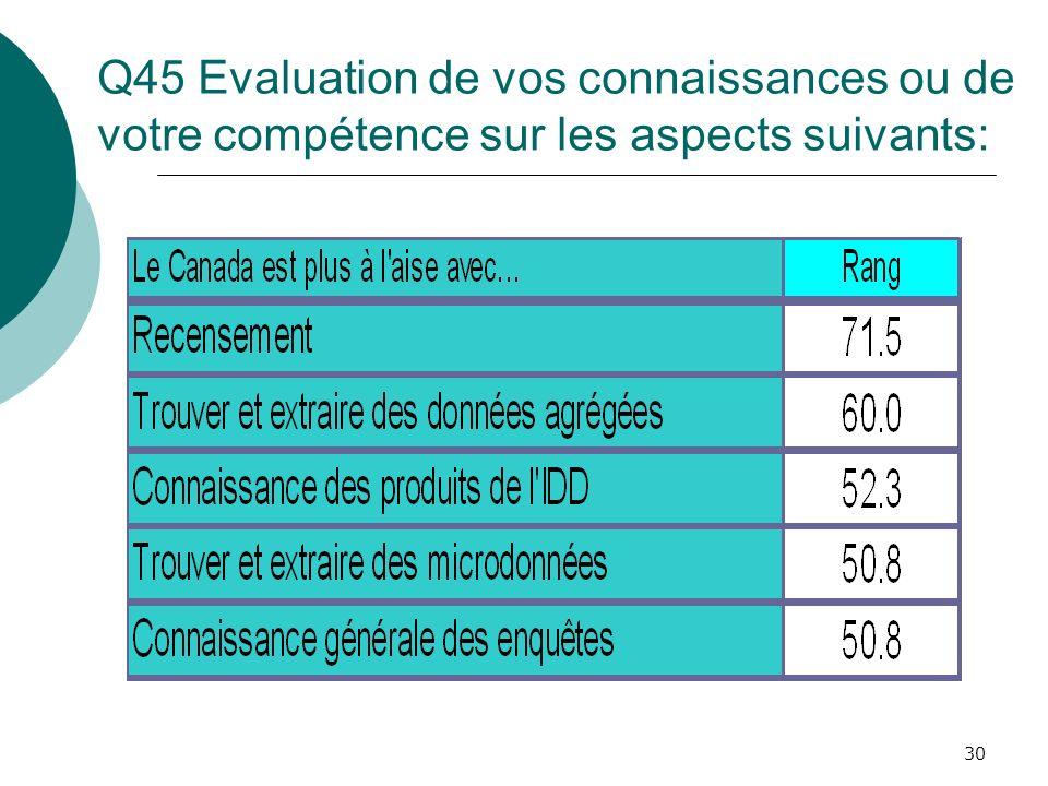 30 Q45 Evaluation de vos connaissances ou de votre compétence sur les aspects suivants: