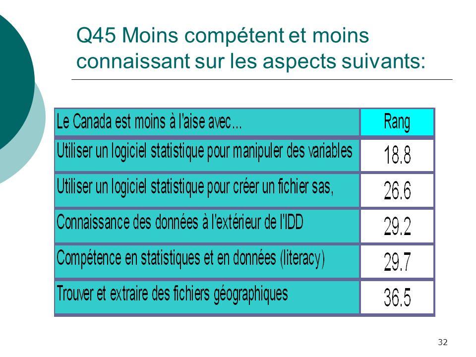 32 Q45 Moins compétent et moins connaissant sur les aspects suivants: