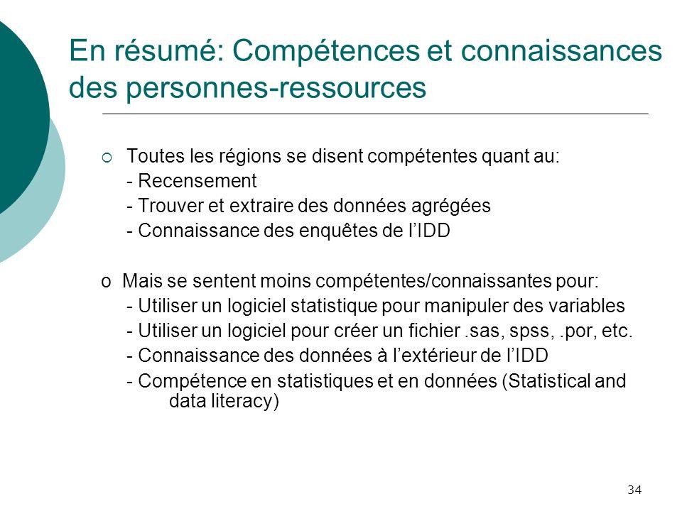 34 En résumé: Compétences et connaissances des personnes-ressources Toutes les régions se disent compétentes quant au: - Recensement - Trouver et extr