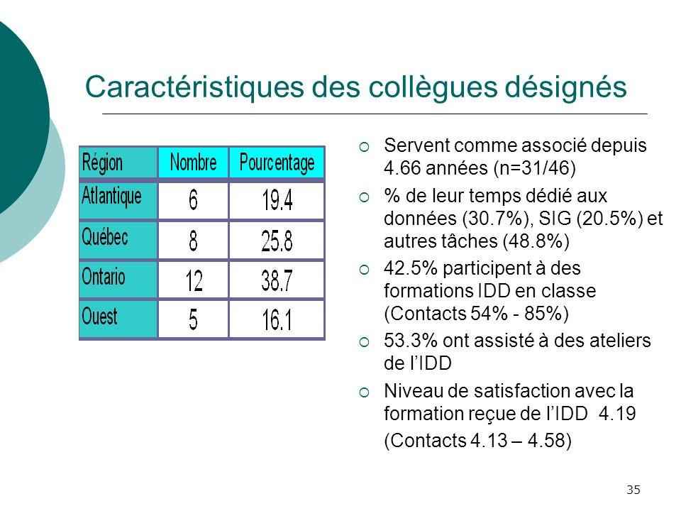 35 Caractéristiques des collègues désignés Servent comme associé depuis 4.66 années (n=31/46) % de leur temps dédié aux données (30.7%), SIG (20.5%) e