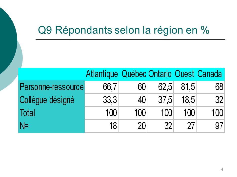 4 Q9 Répondants selon la région en %