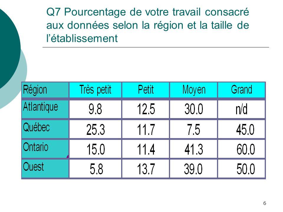 6 Q7 Pourcentage de votre travail consacré aux données selon la région et la taille de létablissement