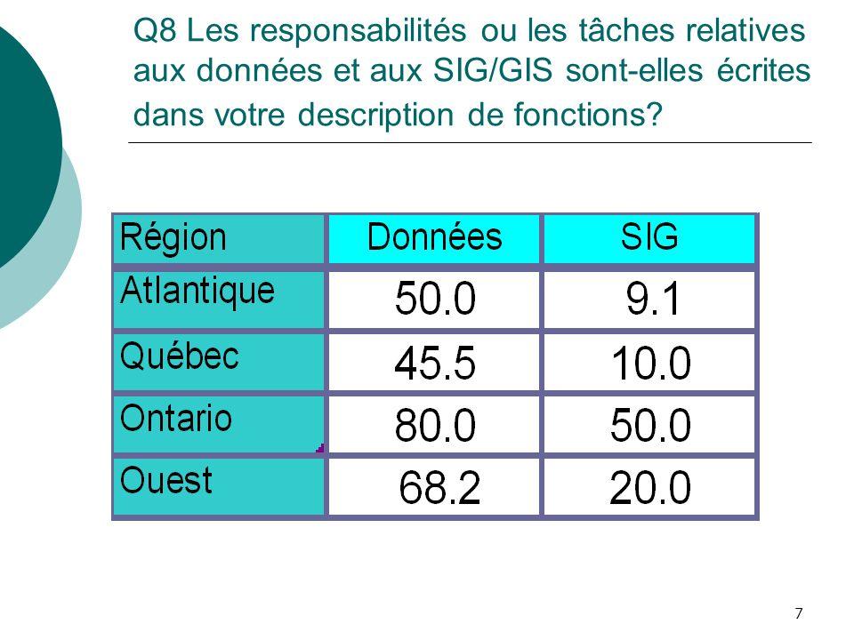 7 Q8 Les responsabilités ou les tâches relatives aux données et aux SIG/GIS sont-elles écrites dans votre description de fonctions?