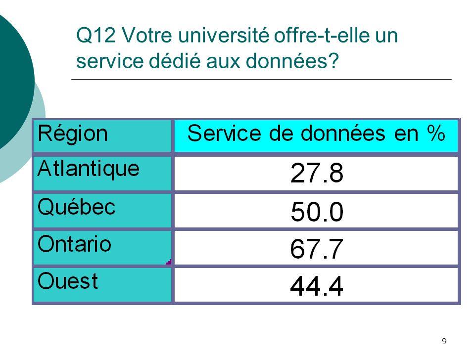 9 Q12 Votre université offre-t-elle un service dédié aux données?