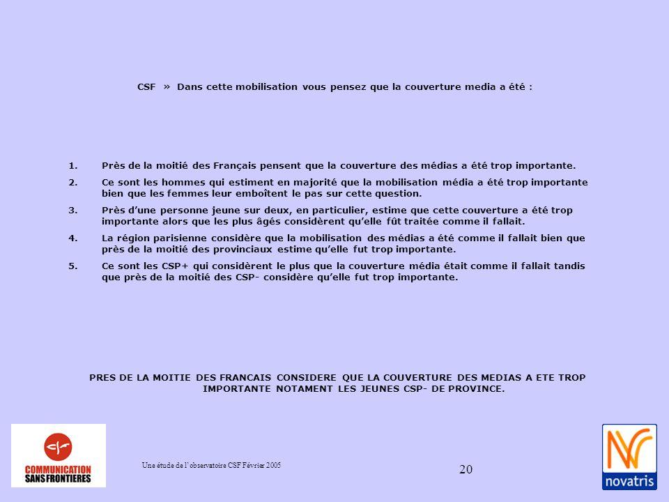Une étude de lobservatoire CSF Février 2005 20 1.Près de la moitié des Français pensent que la couverture des médias a été trop importante.