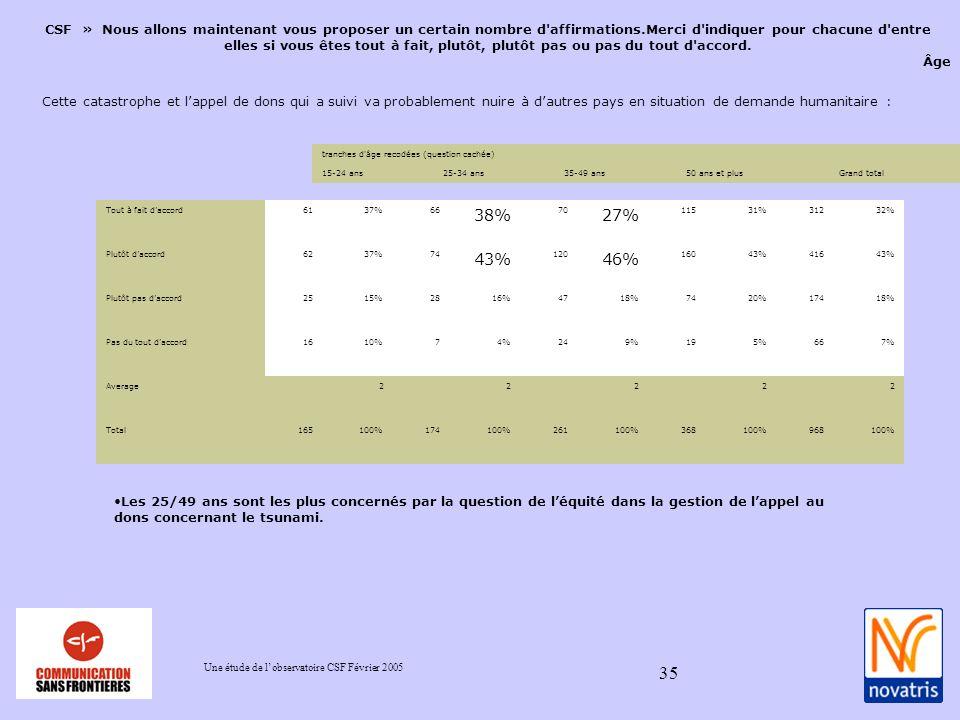 Une étude de lobservatoire CSF Février 2005 35 CSF » Nous allons maintenant vous proposer un certain nombre d affirmations.Merci d indiquer pour chacune d entre elles si vous êtes tout à fait, plutôt, plutôt pas ou pas du tout d accord.