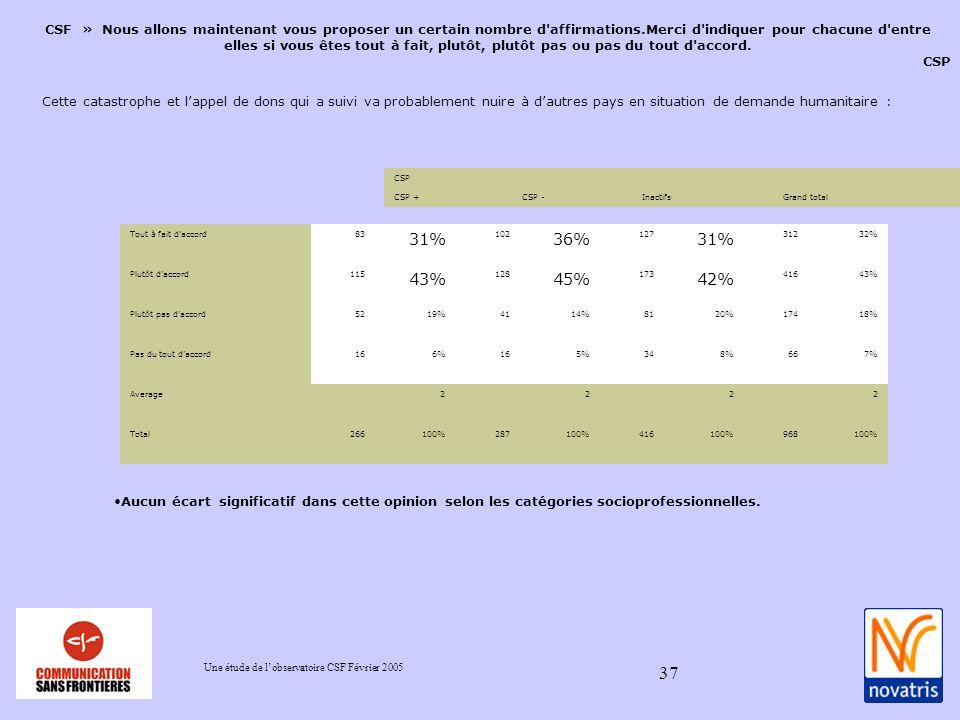 Une étude de lobservatoire CSF Février 2005 37 CSF » Nous allons maintenant vous proposer un certain nombre d affirmations.Merci d indiquer pour chacune d entre elles si vous êtes tout à fait, plutôt, plutôt pas ou pas du tout d accord.
