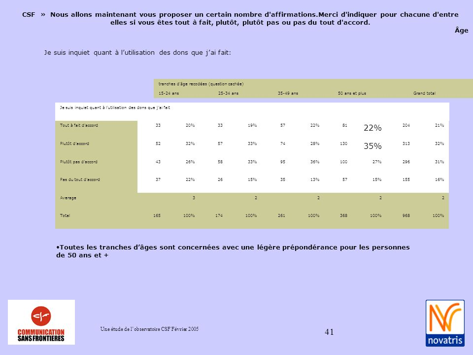 Une étude de lobservatoire CSF Février 2005 41 CSF » Nous allons maintenant vous proposer un certain nombre d affirmations.Merci d indiquer pour chacune d entre elles si vous êtes tout à fait, plutôt, plutôt pas ou pas du tout d accord.