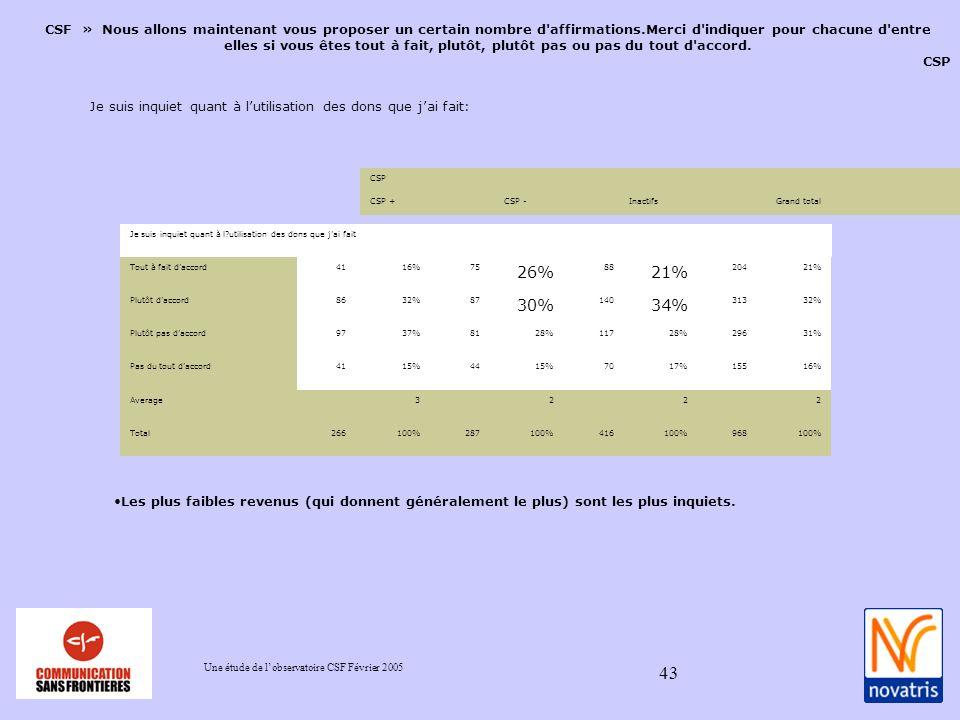 Une étude de lobservatoire CSF Février 2005 43 CSF » Nous allons maintenant vous proposer un certain nombre d affirmations.Merci d indiquer pour chacune d entre elles si vous êtes tout à fait, plutôt, plutôt pas ou pas du tout d accord.
