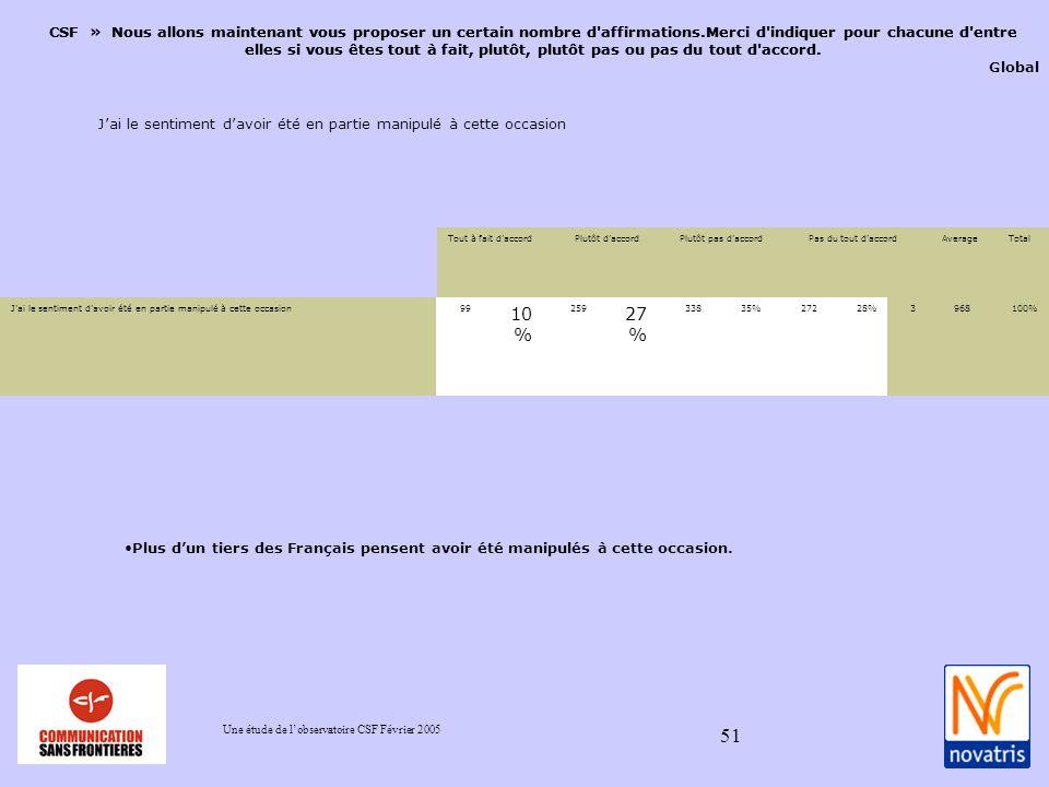 Une étude de lobservatoire CSF Février 2005 51 CSF » Nous allons maintenant vous proposer un certain nombre d affirmations.Merci d indiquer pour chacune d entre elles si vous êtes tout à fait, plutôt, plutôt pas ou pas du tout d accord.