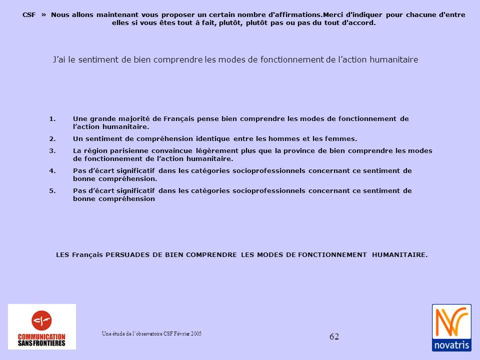 Une étude de lobservatoire CSF Février 2005 62 1.Une grande majorité de Français pense bien comprendre les modes de fonctionnement de laction humanitaire.