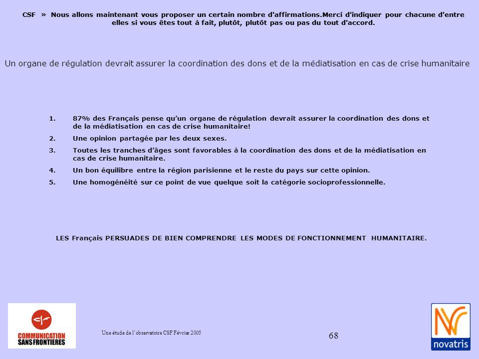 Une étude de lobservatoire CSF Février 2005 68 1.87% des Français pense quun organe de régulation devrait assurer la coordination des dons et de la médiatisation en cas de crise humanitaire.