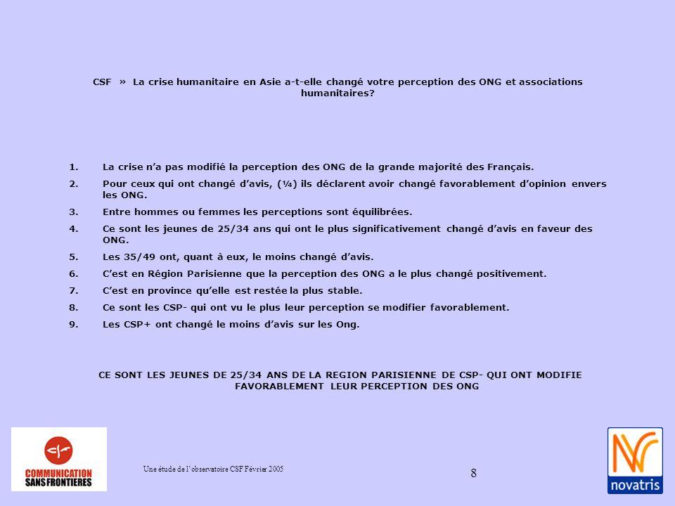 Une étude de lobservatoire CSF Février 2005 8 1.La crise na pas modifié la perception des ONG de la grande majorité des Français.
