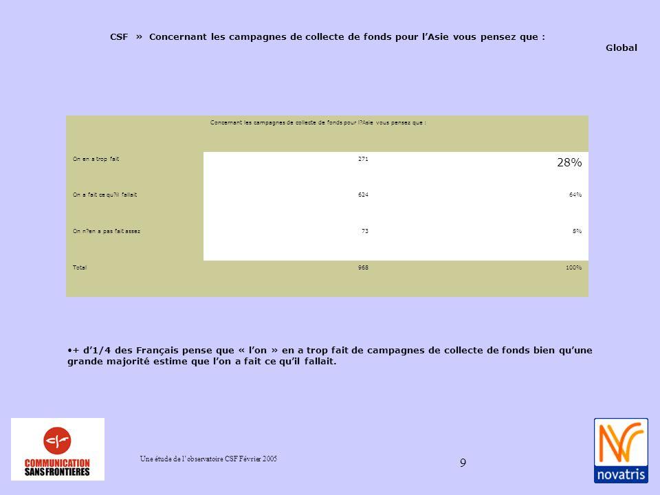 Une étude de lobservatoire CSF Février 2005 9 CSF » Concernant les campagnes de collecte de fonds pour lAsie vous pensez que : Global + d1/4 des Français pense que « lon » en a trop fait de campagnes de collecte de fonds bien quune grande majorité estime que lon a fait ce quil fallait.