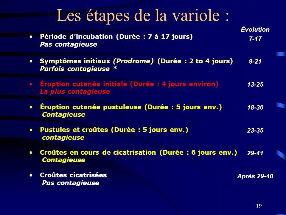 19 Les étapes de la variole : Période dincubation (Durée : 7 à 17 jours) Pas contagieuse Symptômes initiaux (Prodrome) (Durée : 2 to 4 jours) Parfois