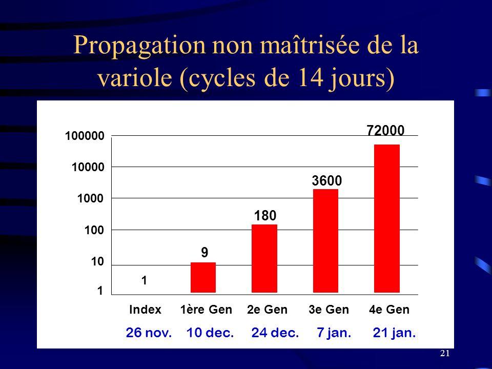 21 Propagation non maîtrisée de la variole (cycles de 14 jours) 1 9 180 3600 1 10 100 1000 10000 100000 Index1ère Gen2e Gen3e Gen4e Gen 26 nov. 10 dec