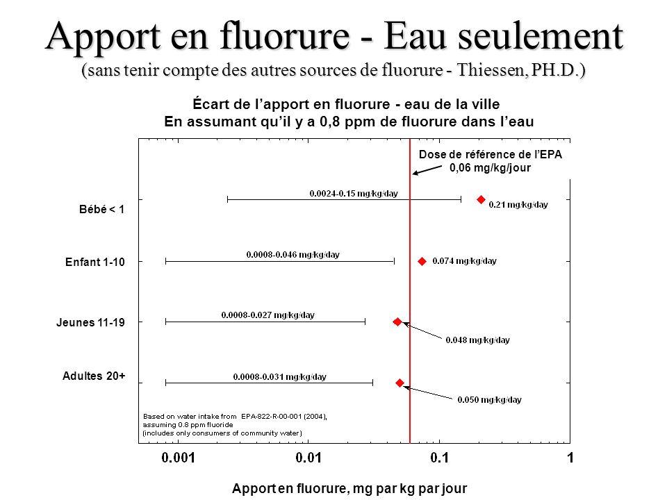 Apport en fluorure - Eau seulement (sans tenir compte des autres sources de fluorure - Thiessen, PH.D.) Écart de lapport en fluorure - eau de la ville