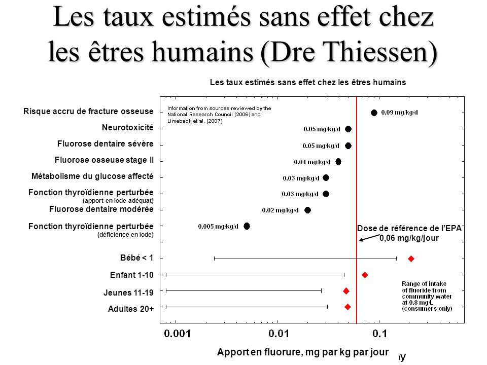 Les taux estimés sans effet chez les êtres humains (Dre Thiessen) Apport en fluorure, mg par kg par jour Dose de référence de lEPA 0,06 mg/kg/jour Les