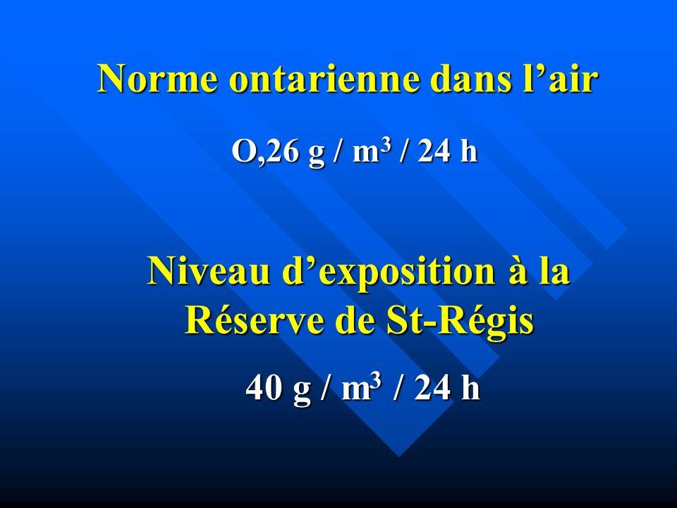 Niveau dexposition à la Réserve de St-Régis 40 g / m 3 / 24 h Norme ontarienne dans lair O,26 g / m 3 / 24 h