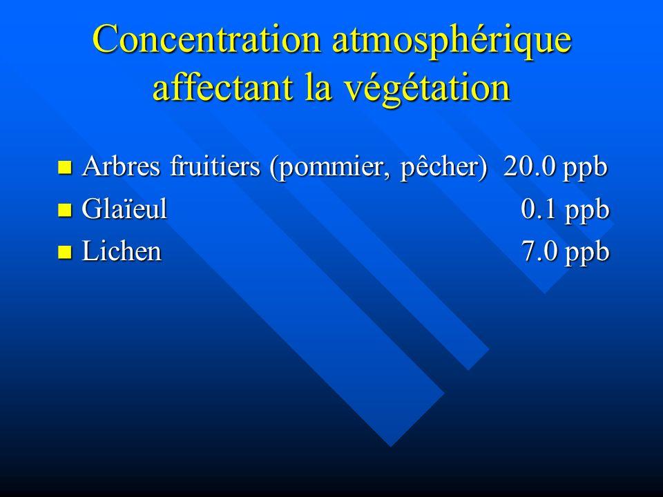 Concentration atmosphérique affectant la végétation Arbres fruitiers (pommier, pêcher) 20.0 ppb Arbres fruitiers (pommier, pêcher) 20.0 ppb Glaïeul0.1