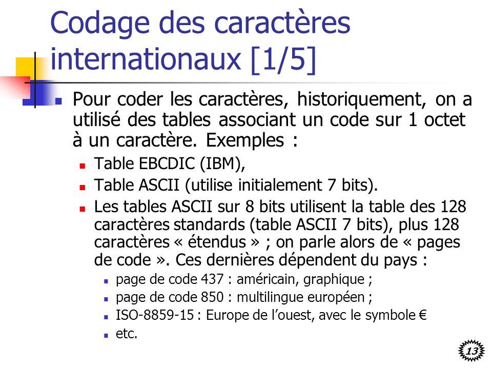 13 Codage des caractères internationaux [1/5] Pour coder les caractères, historiquement, on a utilisé des tables associant un code sur 1 octet à un ca