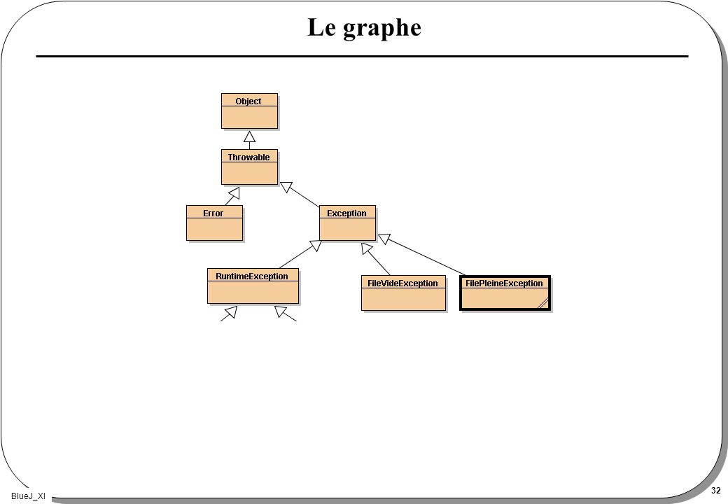 BlueJ_XI 32 Le graphe