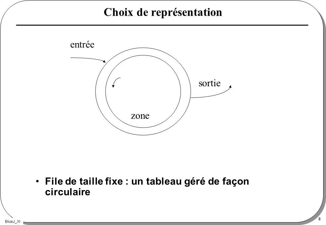 BlueJ_XI 8 Choix de représentation File de taille fixe : un tableau géré de façon circulaire entrée sortie zone