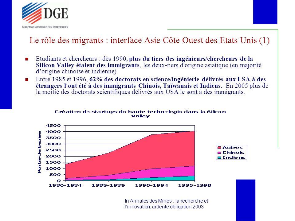 Le rôle des migrants : interface Asie Côte Ouest des Etats Unis (2) 64% des créateurs des 11 start ups qui en 2007 avaient atteint rapidement plus de 10.000 employés et 20G$, toujours aux USA en général, sont dorigine étrangère ; (ANDESE déc 2007) en 2002 au moins 50% des start-ups technologiques de la Silicon Valley ont été créées par des immigrants, majoritairement asiatiques (Annales des mines, Fourel, 2003) Le rétro-flux de compétences se sont développés à partir de la fin des années 90 vers Taïwan, la RPC, lInde, induisant la création de géants technologiques dans ces pays, en particulier dans les TIC.