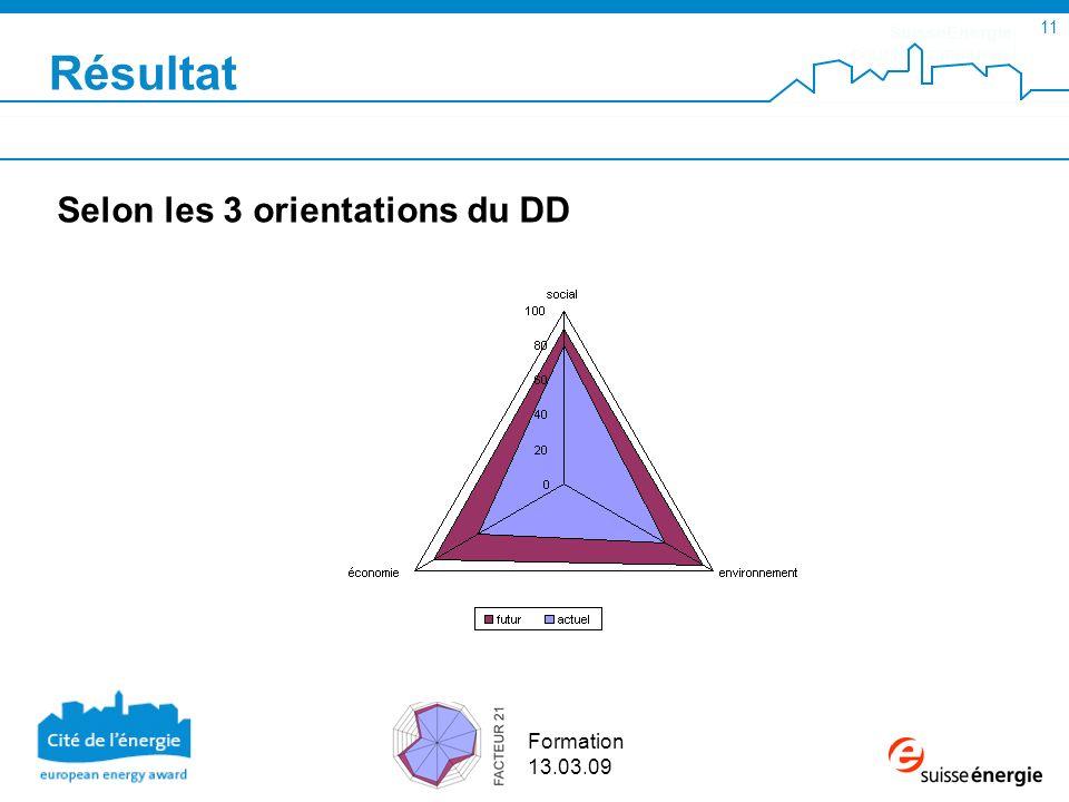 SuisseEnergie pour les communes 11 Formation 13.03.09 Résultat Selon les 3 orientations du DD